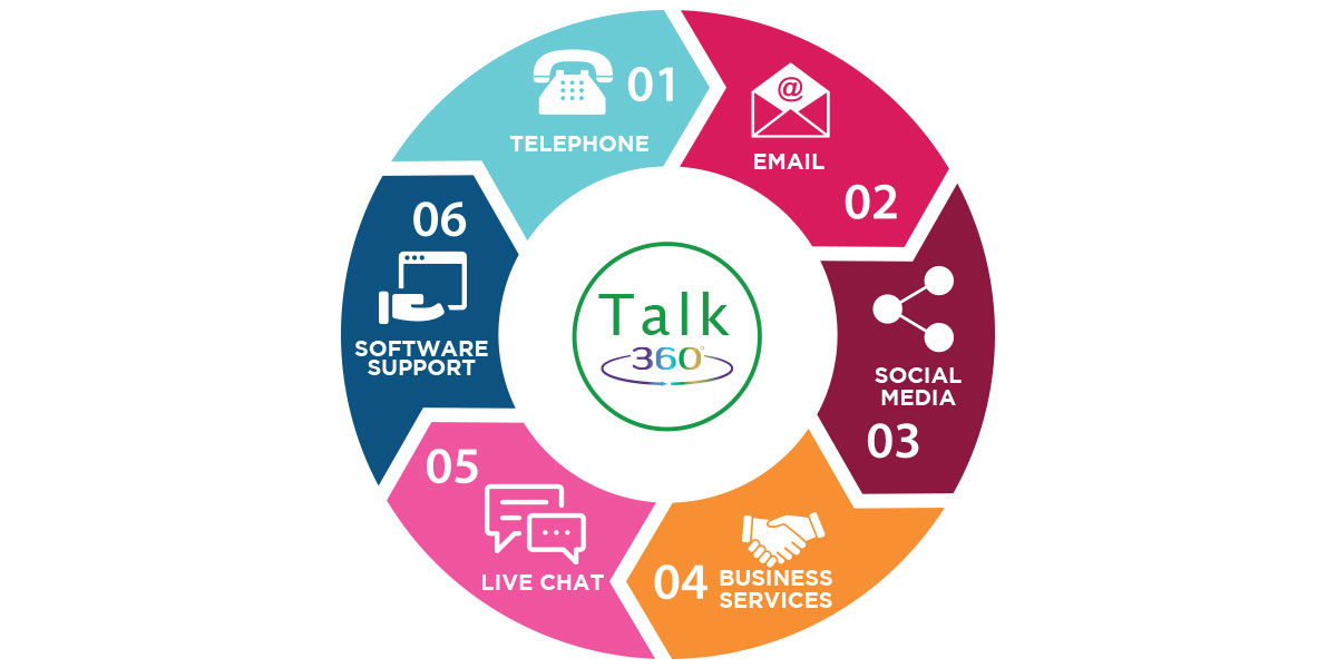 Customer Service is the Key – Talk 360 | BDM Talk